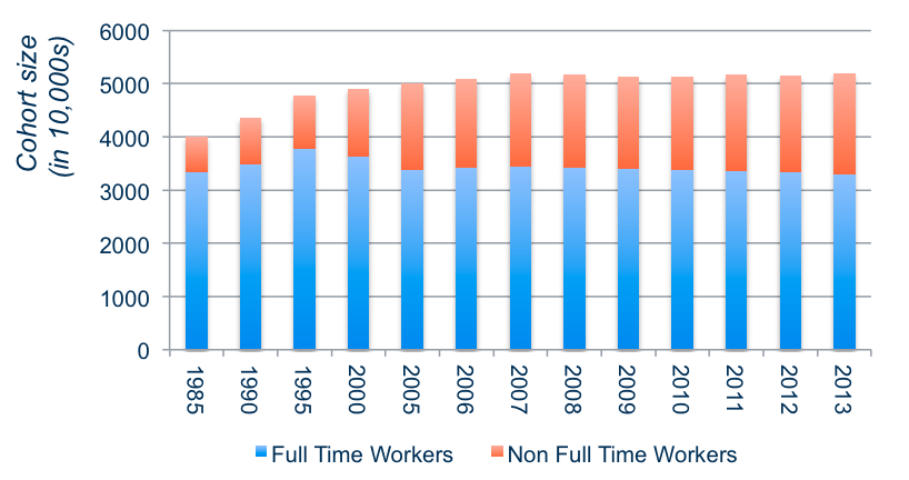 full-time and non-full-time workers in Japan